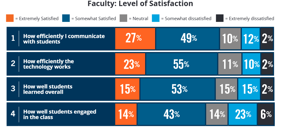 Faculty-level satisfaction on online learning.